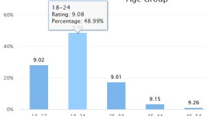 [New Stats] Ratings Broken Down By Age Group