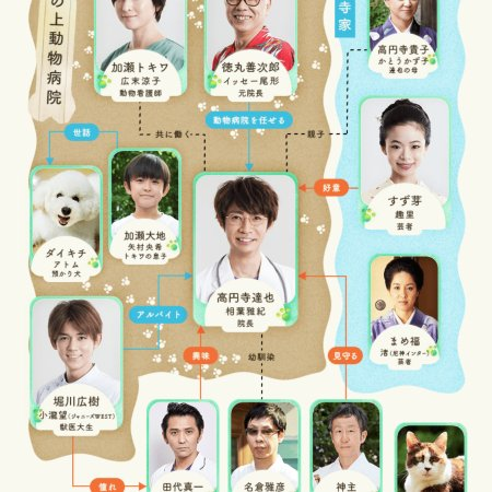 Sakanoue Animal Clinic Story (2018) photo