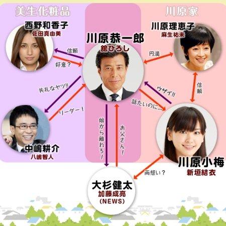Papa to Musume no Nanokakan (2007) photo